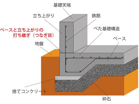 ベタ基礎一体打ち構造